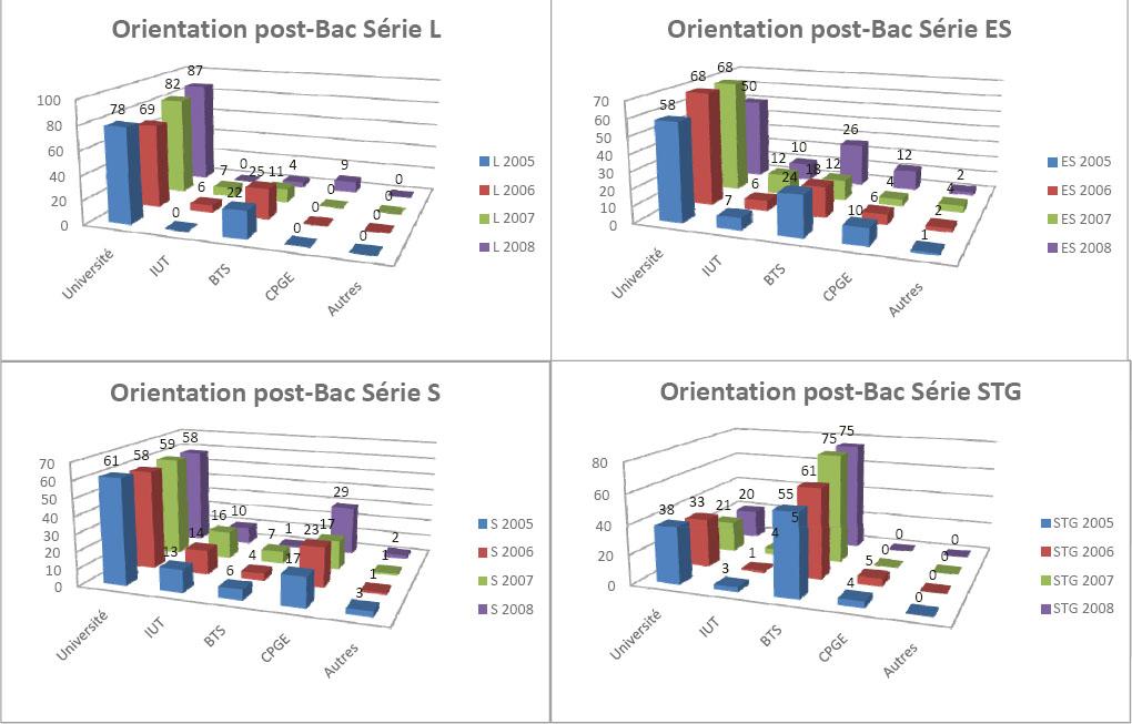 Orientation Post-Bac 2003-2008